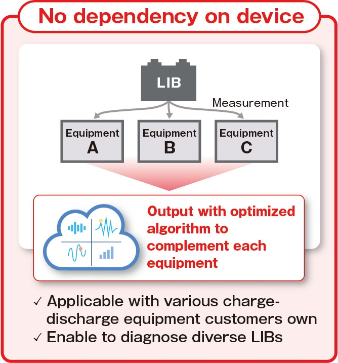 Applicable for various charge-discharge equipment