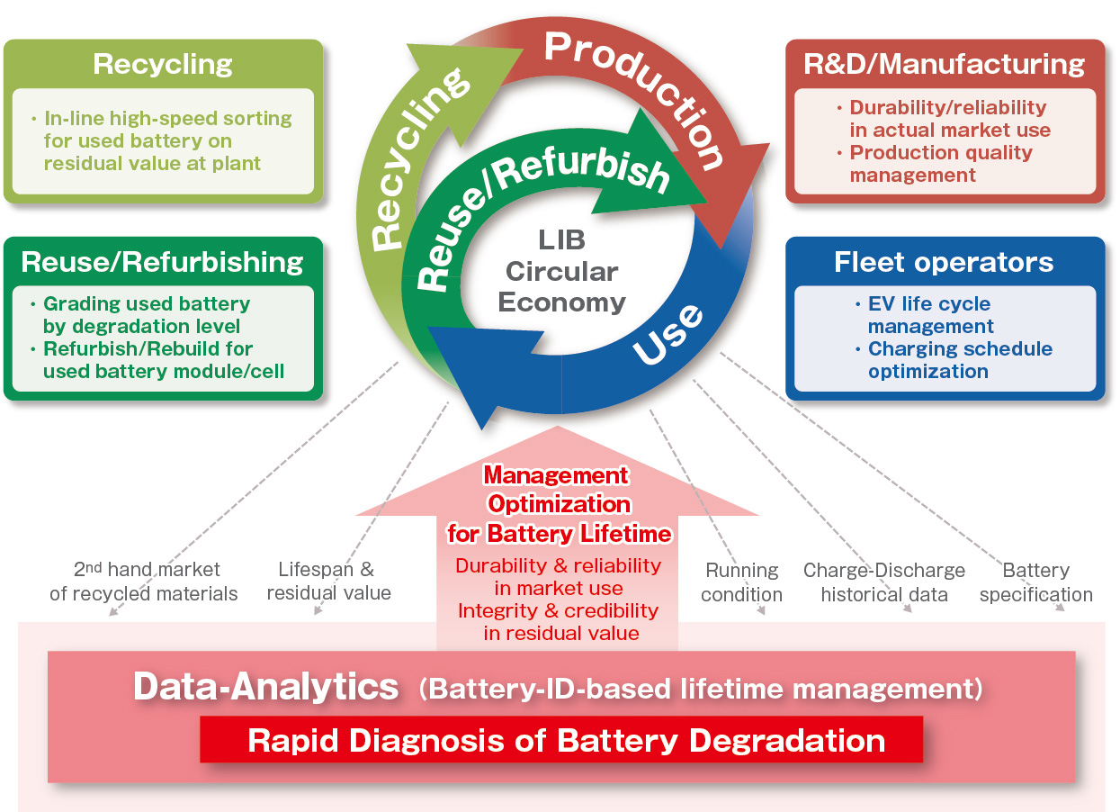 Data management platform focusing on analysis and visualization of performance degradation and remaining life of batteries