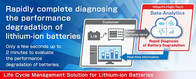 Life Cycle Management Solution for Lithium-ion Batteries