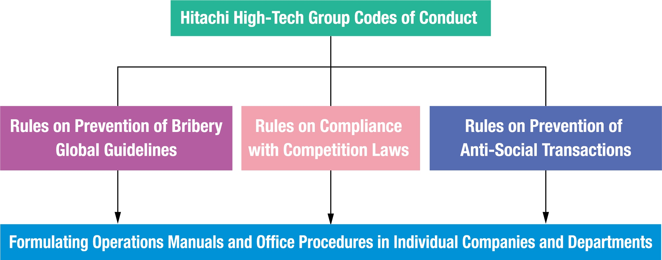 Diagram: Hitachi High-Tech Group Code of Conduct