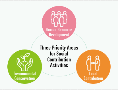 Diagram of Three Priority Areas for Social Contribution Activities