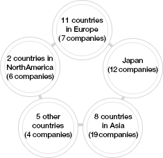 2 countries in North America (6 companies) 10 countries in Europe(6 companies) Japan (12 companies) 5 other countries(4 companies) 8 countries in Asia(17 companies)