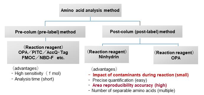 Fig.7 Types of derivatization of amino acids