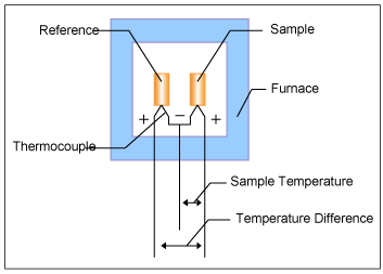 Principle of Differential Thermal Analysis (DTA) : Hitachi