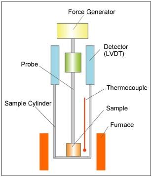 Principle Of Thermomechanical Analysis Tma Hitachi