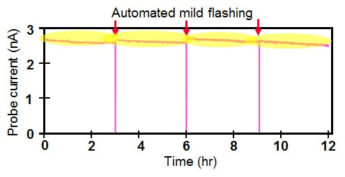 mild flashing principle