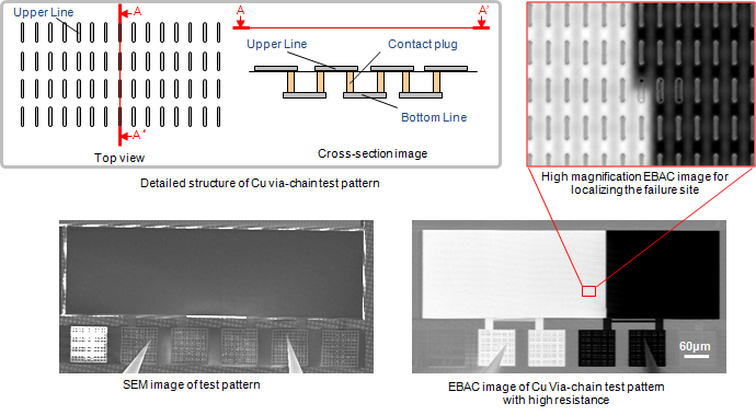 EBAC analysis of a Cu Via-chain test pattern with high resistance