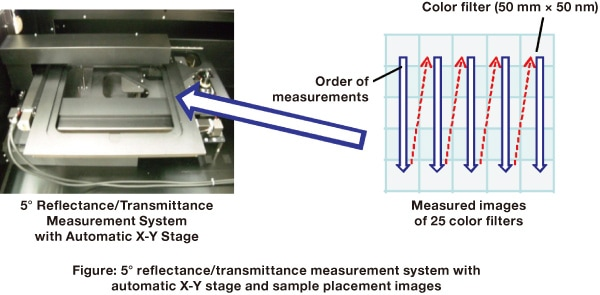 Figure: 5° reflectance/transmittance measurement system with automatic X-Y stage and sample placement images