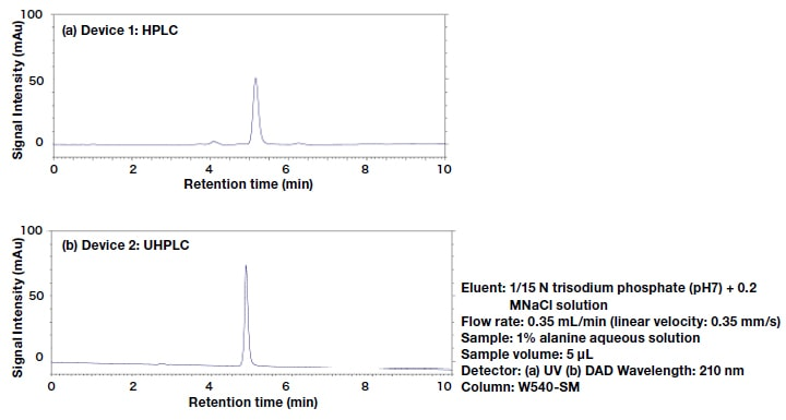 Comparison of chromatograms for the two devices.