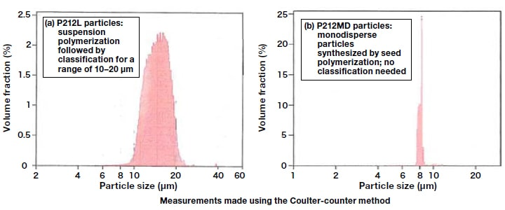 Comparison of particle size distributions for monodisperse particles and suspension polymerization particles.