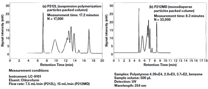 Comparison of chromatograms obtained from columns of suspension-polymerization particles and monodisperse particles