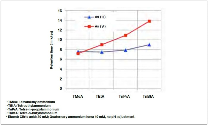 Dependence of retention time on quaternary ammonium ion species in eluent.
