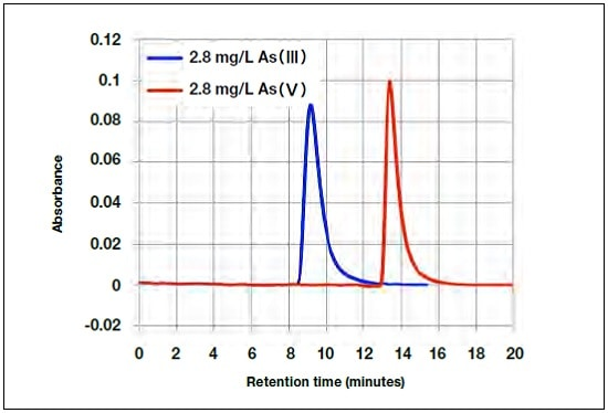As(III) and As(V) chromatograms.