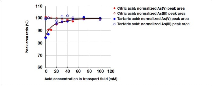 Effect of acid concentration.