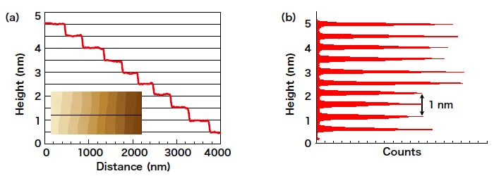 Single-crystal single-layer graphene surface. (a) Morphology profile. (b) Height histogram