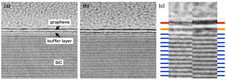 (a,b) Cross-sectional TEM images of graphene on SiC. (c) Comparison of (a) and (b)