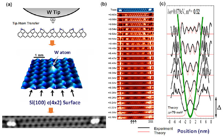 Using ultra-low-temperature STM to transfer W atoms from a probe tip to a Si(100) surface dimer and fabricate surface states with closed structures