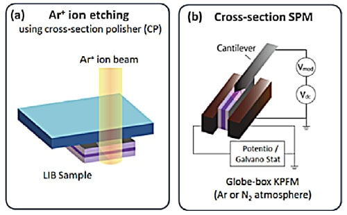 Cross-sectional polishing of all-solid-state LIB & Operando potential nanoscale measurements using glove-box KPFM