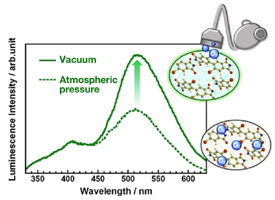 Emission spectra for phosphorescent PI thin film at atmospheric pressure and in vacuum.