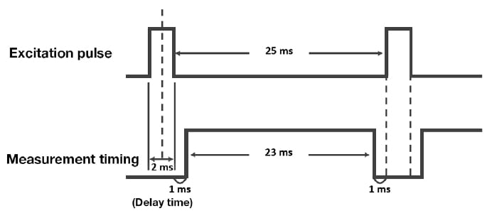 Timing chart for phosphorescence measurement mode