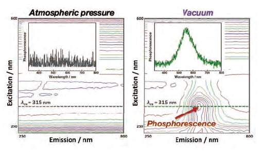 Three-dimensional phosphorescence spectra for phosphorescent PI thin film at atmospheric pressure and in vacuum.