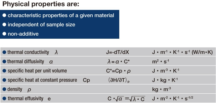 Table 1 Physical properties are: