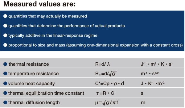 Table 2 Measured values are: