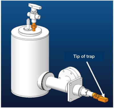 Fig. 2 CAD diagram of anti-contamination trap. The use of slush nitrogen succeeded in cooling to −200°C. The shape of the tip of the trap was designed to surround the tip of the sample holder (the sample region).