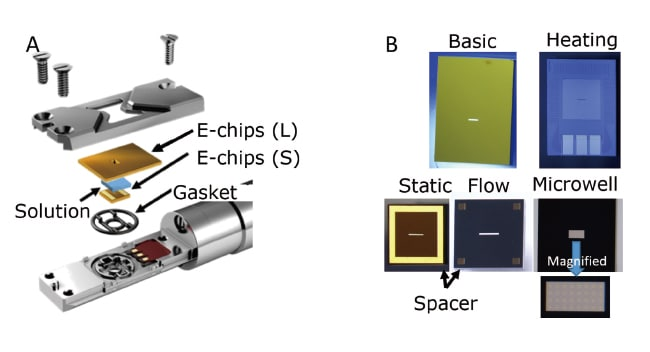 Fig. 1  (A) Schematic diagram of the tip of the heater-equipped solution holder made by the U.S. company Protochips (product name: Poseidon). (B) Optical micrograph of an E-chip silicon slab with a window made by a thin film of amorphous silicon nitride. The larger and smaller windowed slabs come in several varieties, with the appropriate choice dictated by the application in question. At present, over 400 combinations are possible. Observation of the interior of solutions is possible by passing the electron beam through this window.