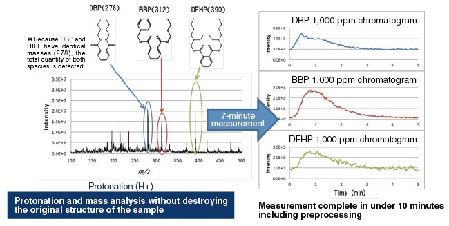 Fig. 6 Sample measurement of DBP, BBP, and DEHP content of polystyrene