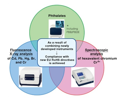Fig. 8 Schematic illustration of comprehensive approach to compliance with RoHS directive enabled by analytical instruments from Hitachi High-Tech Science