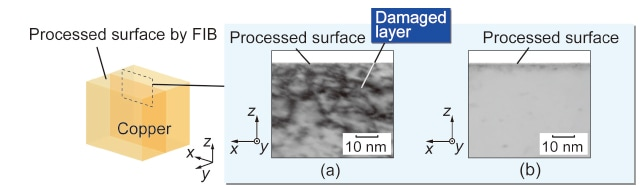 Fig. 1 TEM images of the vicinity of a processed Cu surface (a) after FIB, (b) after FIB + Ar milling3)