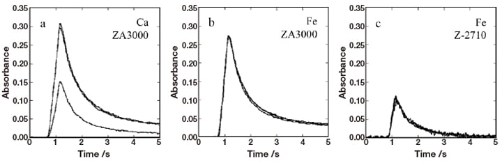 Fig. 1 Boron absorbance profiles obtained using Ca modifiers (a) and using Fe modifiers (b,c). Measurements were made using a ZA3000 in cases (a,b) and using a Z-2710 in case (c). Boron: 80 ng Modifiers: 20 µg
