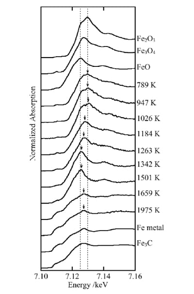 Fig. 3 XANES spectra of Fe modifiers, measured at the conclusion of the pyrolysis stage. Spectra for Fe2O3, Fe3O4, FeO, Fe metal, and Fe3C are also shown for comparison. Dashed lines indicate the positions of the energy peaks in FeO and of Fe2O3.