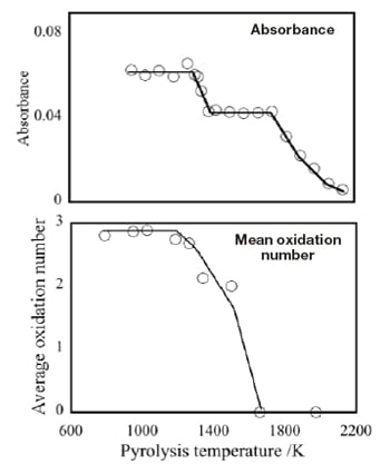 Fig. 4 Pyrolysis curve of boron absorbance (upper plot) and mean oxidation number of Fe modifiers (lower plot).