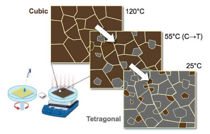 Fig. 5 Predictive model to explain the coexistence of tetragonal and cubic phases in CH3NH3PbI3 perovskite thin film