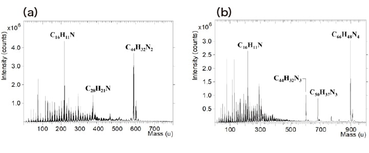 Fig. 5 Mass spectra of NPD (a) and 2-TNATA (b) obtained with Bi3+ ions. [Adapted from Ref. (17)]