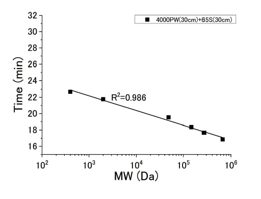 Fig. 3 Relationship between molecular weight and hold time