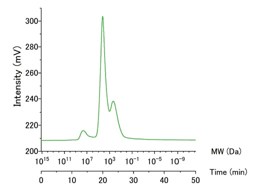 Fig. 4 Example of an HPSEC-OCD analyzer measurement The HPLC used in this experiment was a Chromaster® high-speed liquid chromatograph from Hitachi.