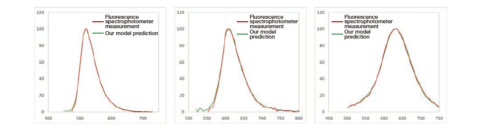 Fig. 8 Validation results for fluorescence spectra