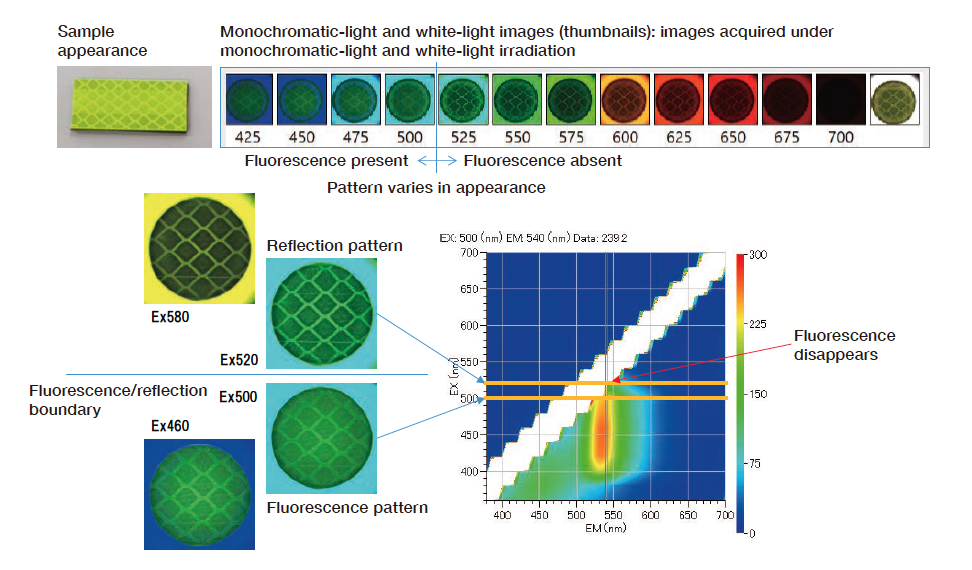 Fig. 9 Captured images and 3-dimensional fluorescence spectra at various wavelengths