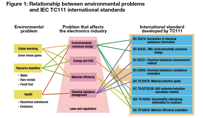 Figure 1: Relationship between environmental problems and IEC TC111 international standards