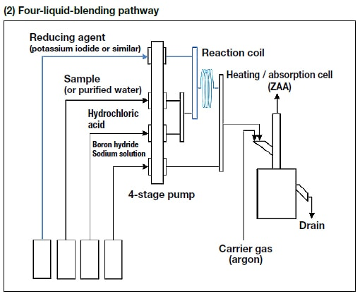 Four-liquid-blending pathway