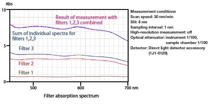 Filter absorption spectra