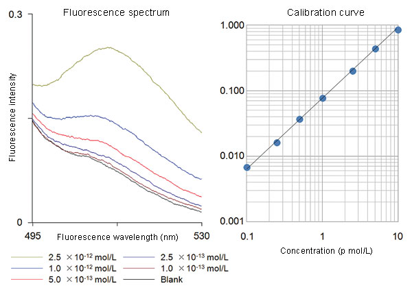 Measurement of ultratrace quantity of fluorescein