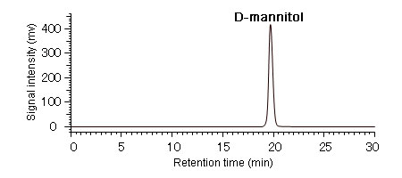 Chromatogram of standard solution