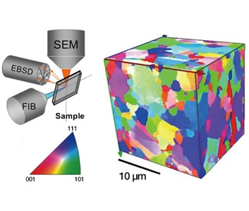 Fig.9 Example of a 3D-EBSD analysis