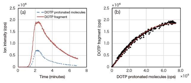 Fig. 3 DOTP protonated molecules and fragment ions