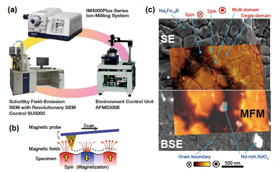 Observation of the nanoscale structure, composition, and material properties of a crystal/grain boundary using ion milling, SEM, and SPM at the same area (a) The instruments used (b) Magnetic force microscopy (MFM) (c) Application to an Nd-Fe-B permanent magnet produced by Dy-free thermal processing