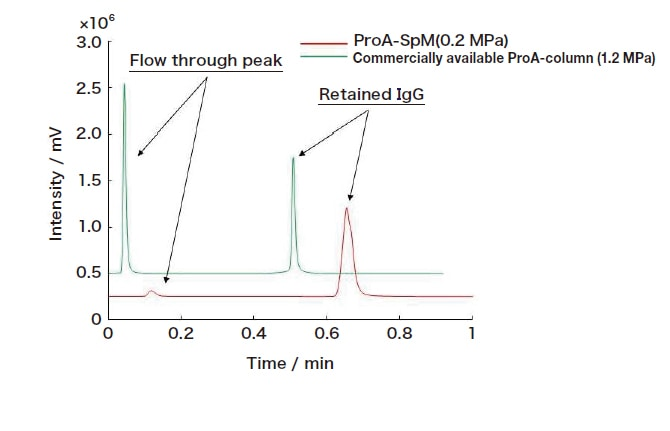 Fig. 3 High-speed (flow rate 9.0 mL/min) analysis of IgG using a ProA-SPM column